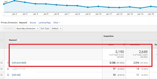 """How to show the """"not provided"""" keywords in Google Analytics?"""