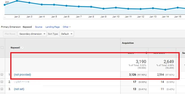 Google Analytics Not Provided Keywords