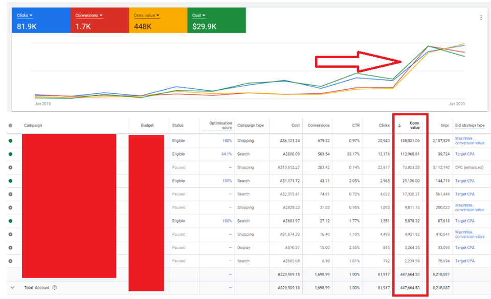 5 Terrific Benefits a Google Ad Manager Expert Brings to your Marketing 8
