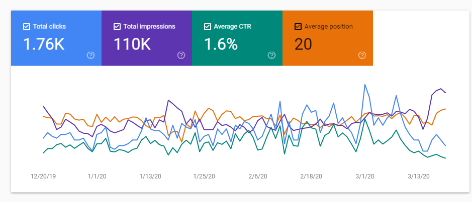 3 Incredible On Page SEO Strategies to rank on Google without Backlinks 2